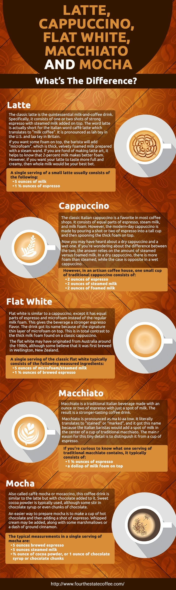 Latte, Cappuccino, Flat White, Macchiato and Mocha: What's The Difference?