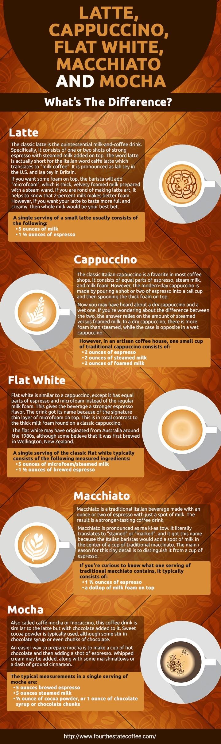 Latte, Cappuccino, Macchiato, Mocha Infographic